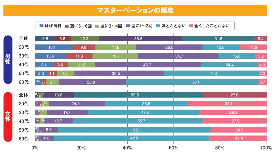 オナニー頻度のグラフ
